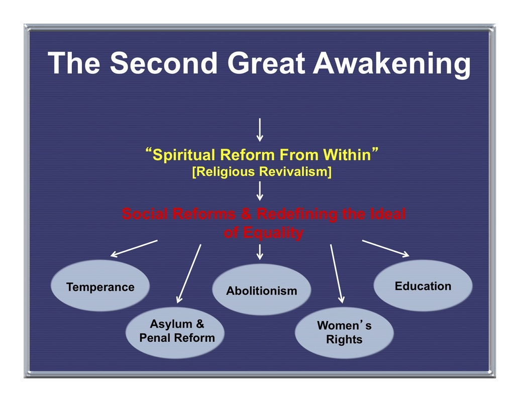 the different social movements during the second great awakening The second great awakening emerged during the along with the second great awakening, other religious reform movements arose in the sat subject test: us.